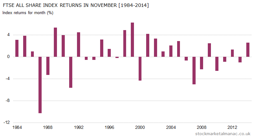 Monthly returns of FTSE All Share Index - November (1984-2014)