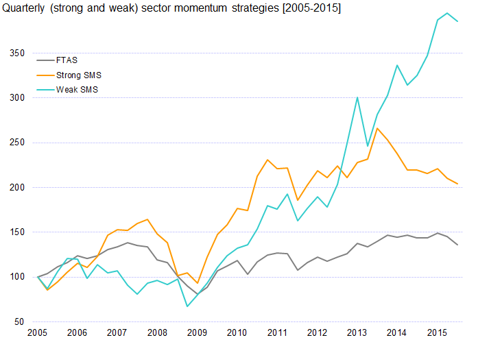 Quarterly (strong and weak) sector momentum strategies [2005-2015]