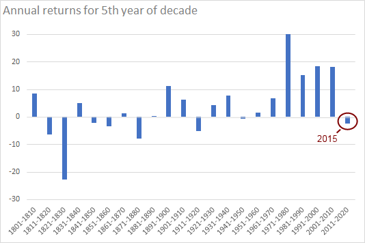 Annual returns for 5th year of decade [1801-2015]
