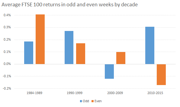 Average FTSE 100 returns in odd and even weeks by decade