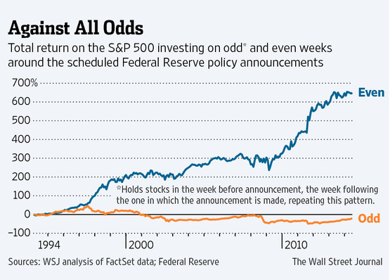 Even vs Odd Weeks [WSJ]