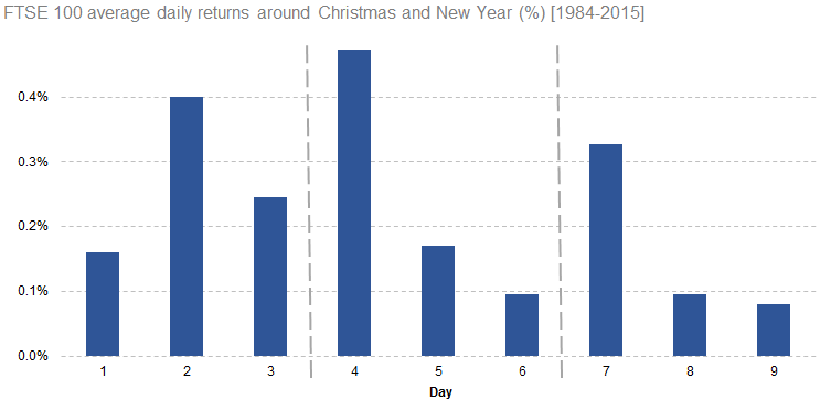 FTSE 100 average daily returns around Christmas and New Year [1984-2015]