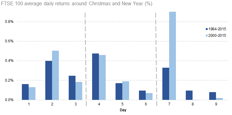 FTSE 100 average daily returns around Christmas and New Year