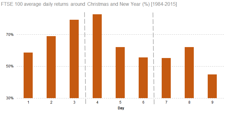 FTSE 100 positive daily returns around Christmas and New Year [1984-2015]