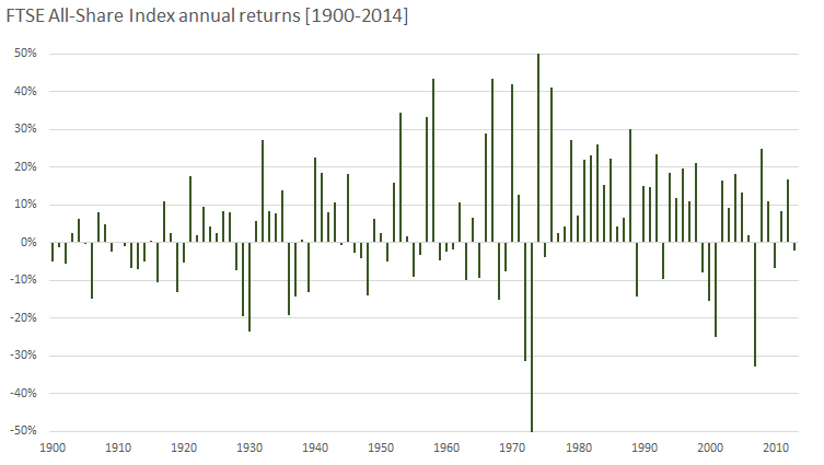 FTSE All-Share Index annual returns [1900-2014] a