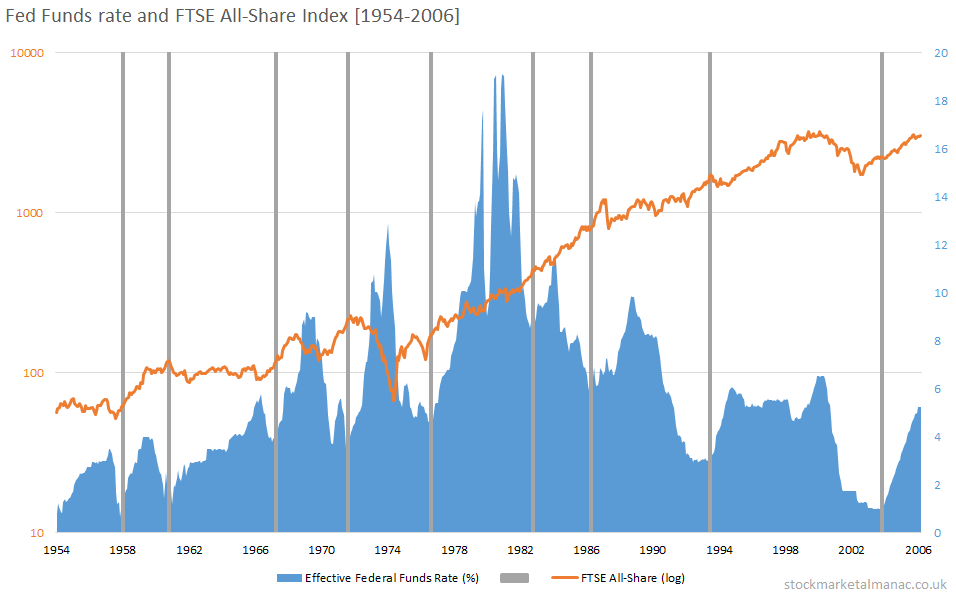 Fed Funds rate and FTSE All-Share Index [1954-2006]