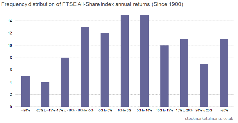 Frequency distribution of FTSE All-Share index annual returns (Since 1900)