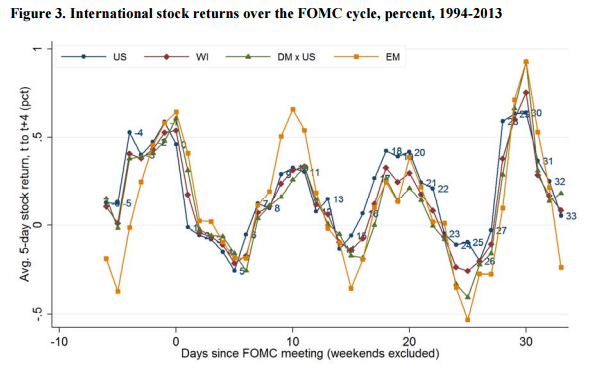 International stock returns over the FOMC cycle [Vissing-Jorgensen]