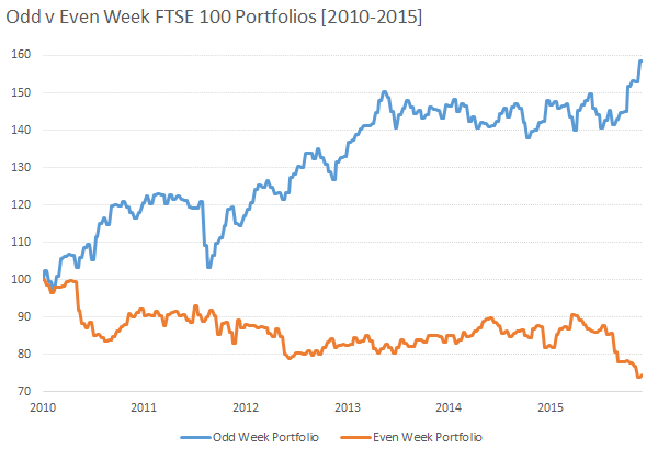 Odd v Even Week FTSE 100 Portfolios [2010-2015]