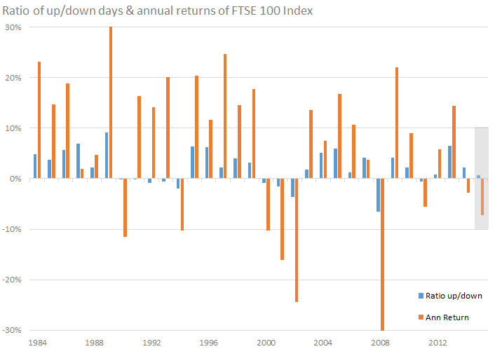 Ratio of up-down days and annual returns of FTSE 100 Index a