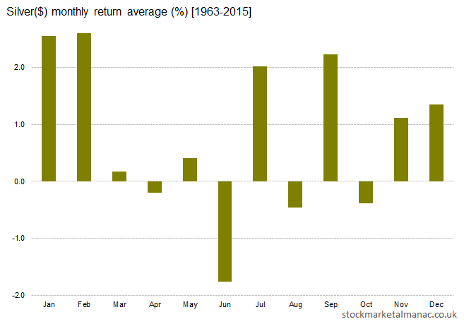 Silver($) monthly return average [1963-2015]