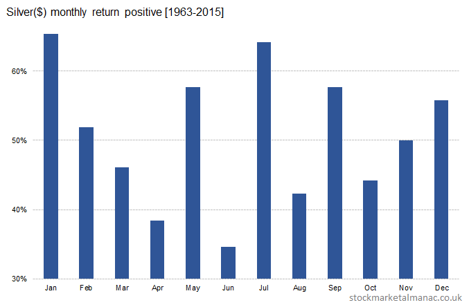 Silver($) monthly return positive [1963-2015]