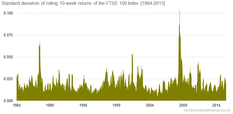 Standard deviation of rolling 10-week returns of the FTSE 100 Index [1984-2015]