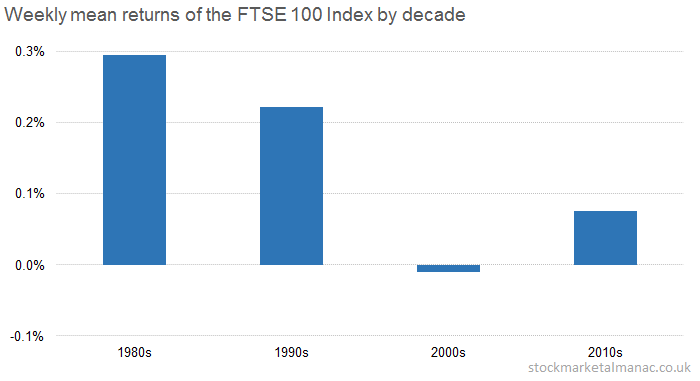 Weekly mean returns of the FTSE 100 Index by decade