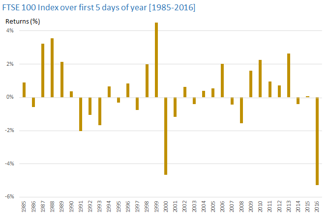 FTSE 100 Index over first 5 days of year [1985-2016]