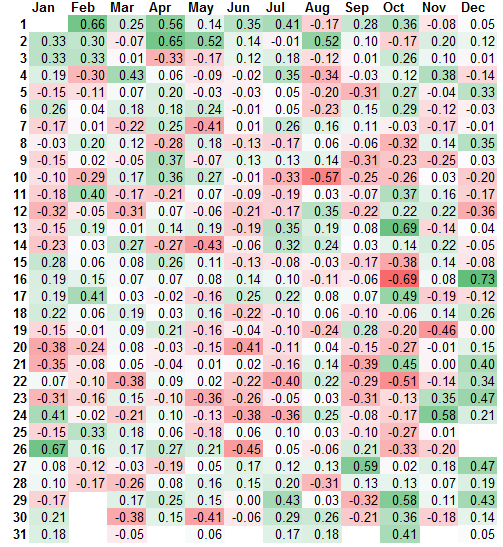 FTSE 100 average daily returns heat map [2015]