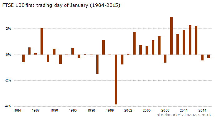 FTSE 100 first trading day of January (1984-2015)