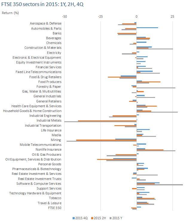 FTSE 350 sectors in 2015 1Y  2H  4Q