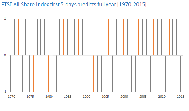 FTSE All-Share Index first 5-days predicts full year [1970-2015]