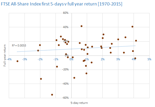 FTSE All-Share Index first 5-days v full year return [1970-2015]