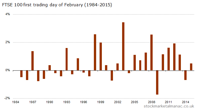 First trading day of February (1984-2015)