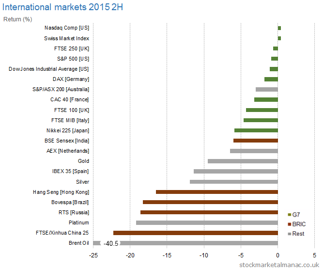 International markets 2015 2H