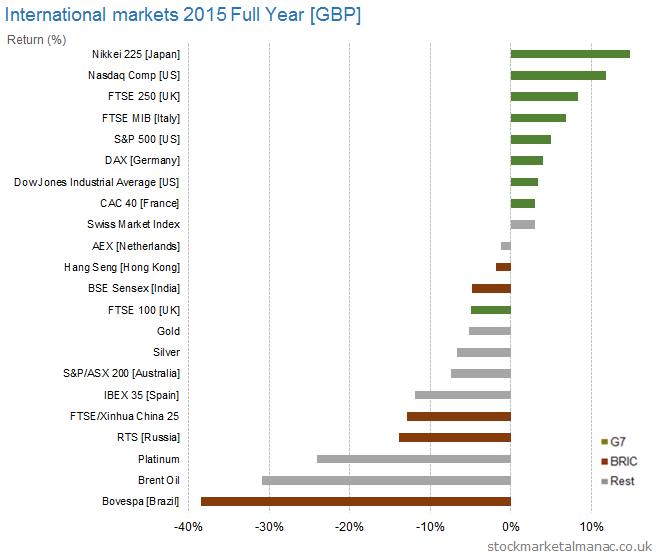 International markets 2015 Full Year [GBP]