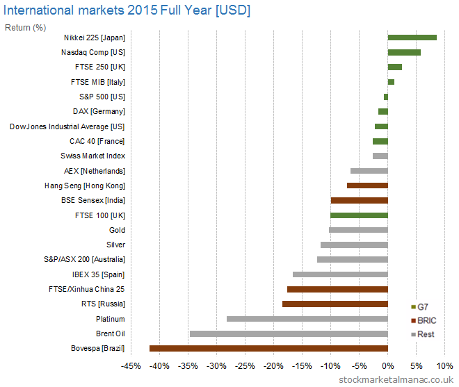International markets 2015 Full Year [USD]