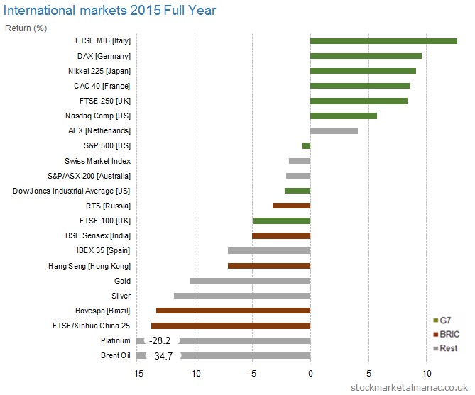 International markets 2015 Full Year