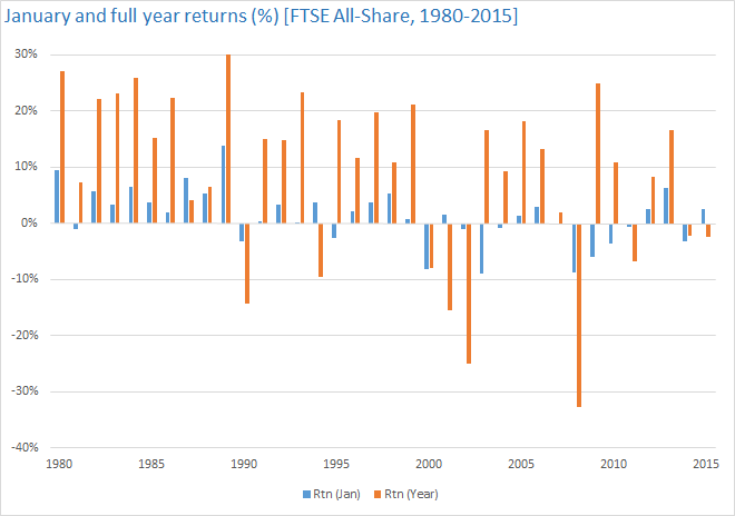 January and full year returns [FTSE All-Share, 1980-2015]