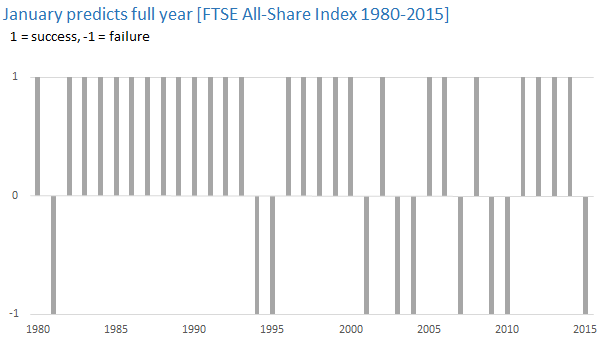 January predicts full year [FTSE All-Share Index 1980-2015]
