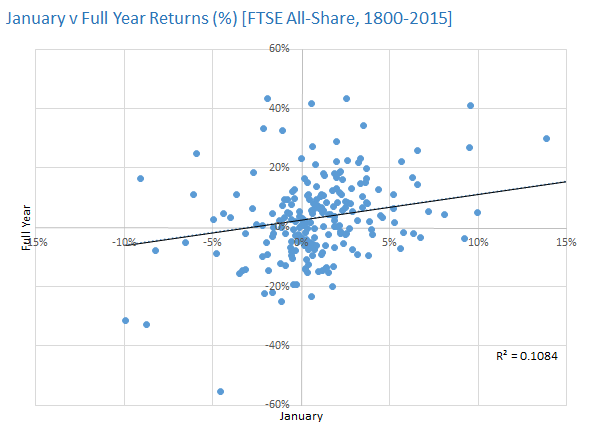 January v Full Year Returns [FTSE All-Share, 1800-2015]