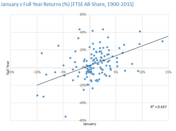 January v Full Year Returns [FTSE All-Share, 1900-2015]