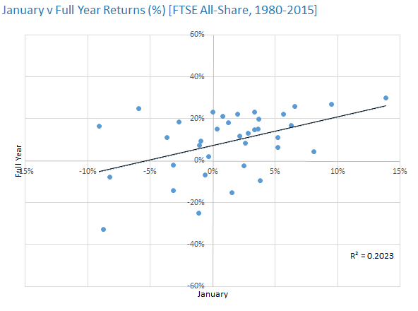 January v Full Year Returns [FTSE All-Share, 1980-2015]