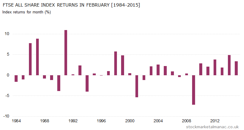 Monthly returns of FTSE All Share Index - February (1984-2015)
