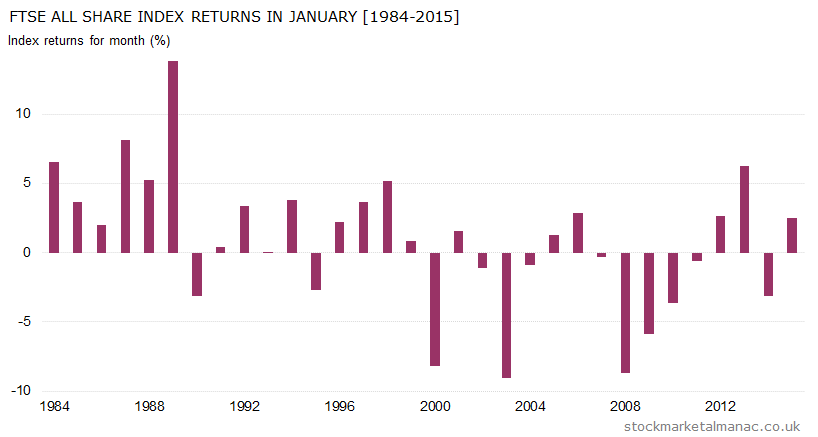 Monthly returns of FTSE All Share Index - January (1984-2015)