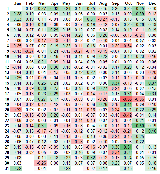 S&P 500 average daily returns heat map [2015]