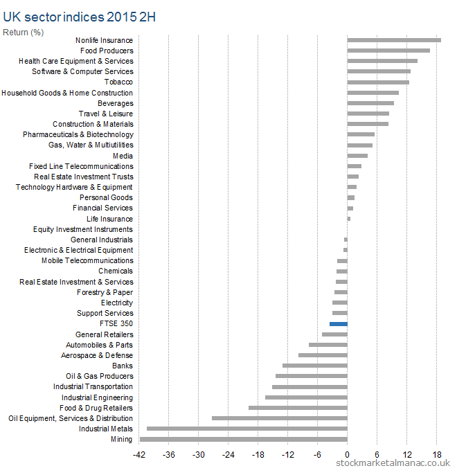UK sector indices 2015 2H
