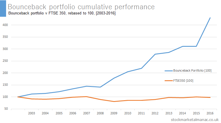 Bounceback portfolio cumulative performance [2003-2016]