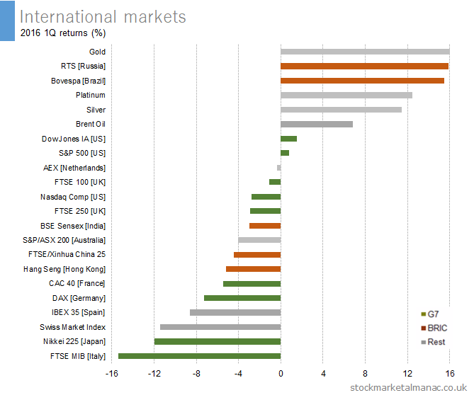 International markets 2016 1Q