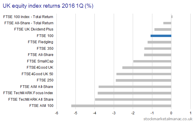 UK equity indices 2016 1Q