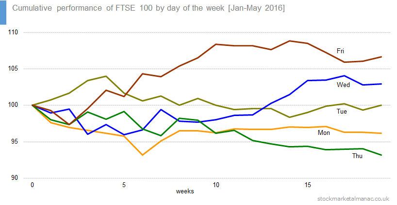 Cumulative performance of FTSE 100 by day of the week [Jan-May 2016]
