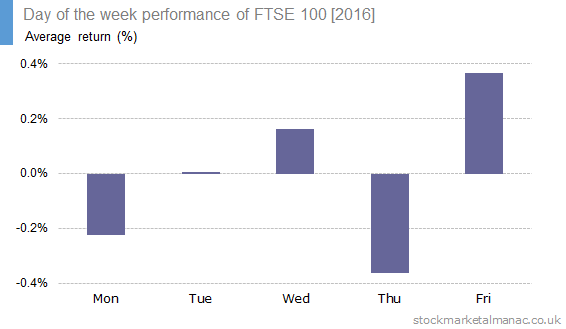 Day of the week performance of FTSE 100 [2016] - average return