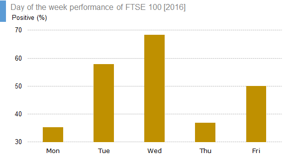 Day of the week performance of FTSE 100 [2016] - positive