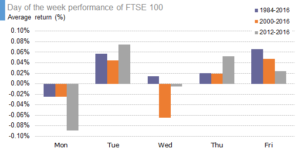 Day of the week performance of FTSE 100 - average return