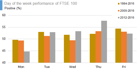Day of the week performance of FTSE 100 - positive