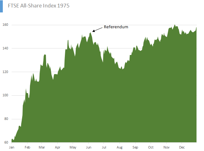 EC ref_FTSE All-Share Index 1975