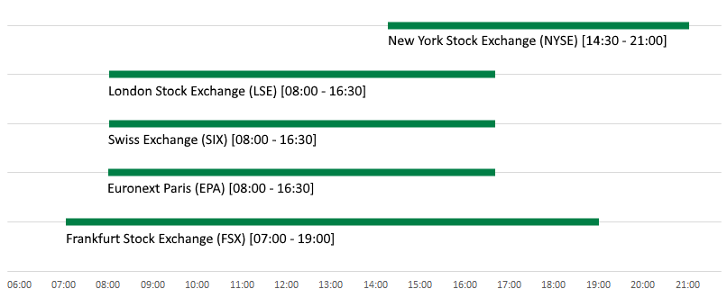 Europe v US stocks_exchange hours