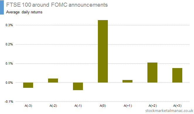 FTSE 100 around FOMC announcements