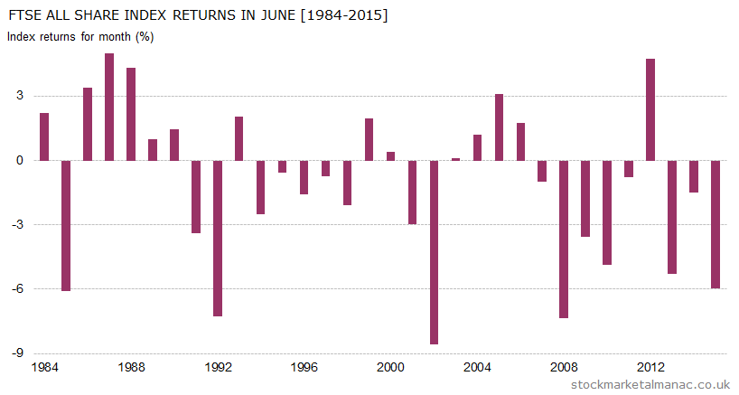 Monthly returns of FTSE All Share Index - June (1984-2015)